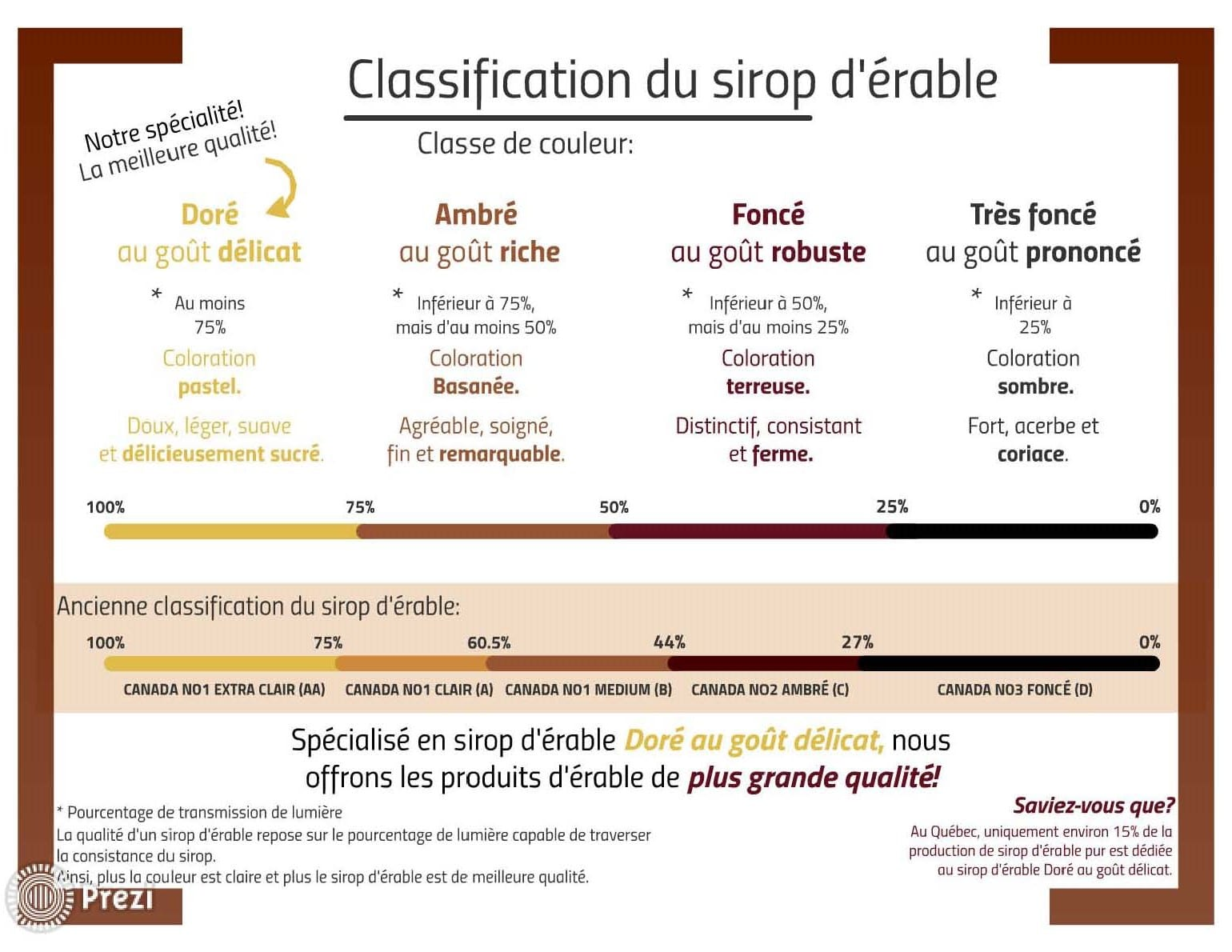 classification-nouvelle-sirop-2016_2